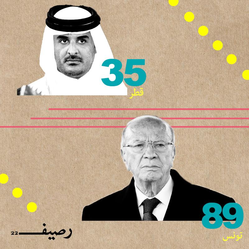 أعمار الحكّام في العالم العربي